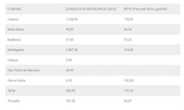 Enfermedad respiratoria y Concentración PM10_Región Antofagasta