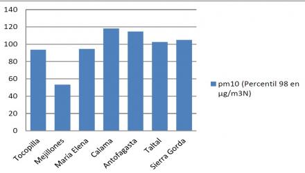 Contaminación Atmosférica Región de Antofagasta