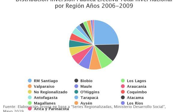 Distribución Inversión Pública Efectiva Total nivel nacional por Región Años 2006-2009
