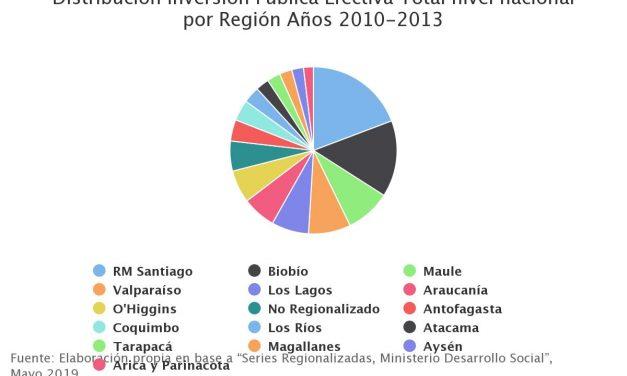 Distribución Inversión Pública Efectiva Total nivel nacional por Región Años 2010-2013