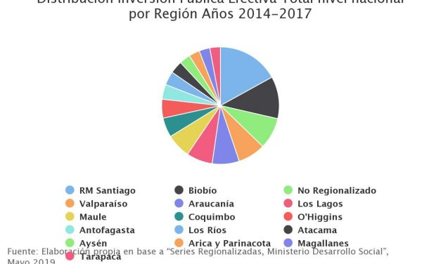Distribución Inversión Pública Efectiva Total nivel nacional por Región Años 2014-2017