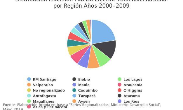 Distribución Inversión Pública Efectiva Total nivel nacional por Región Años 2000-2009