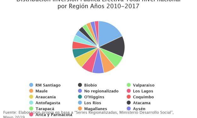 Distribución Inversión Pública Efectiva Total nivel nacional por Región Años 2010-2017